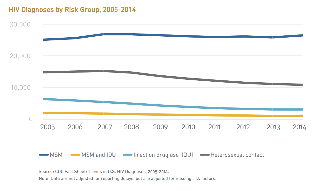 By the numbers: New HIV stats show continued burden for gay men, men of color, youth